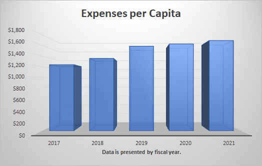Revenue and Expenditures per capita
